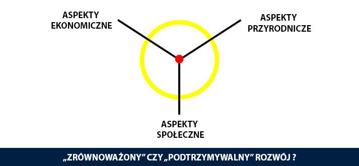 zrownowazony-rozwoj-archicom2