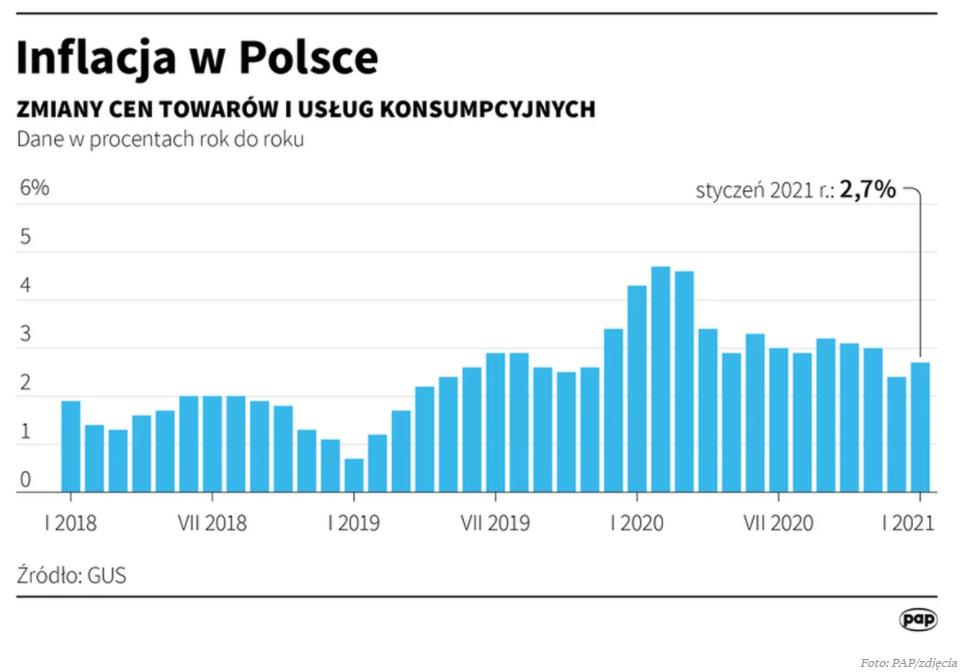 inflacja_w_polsce